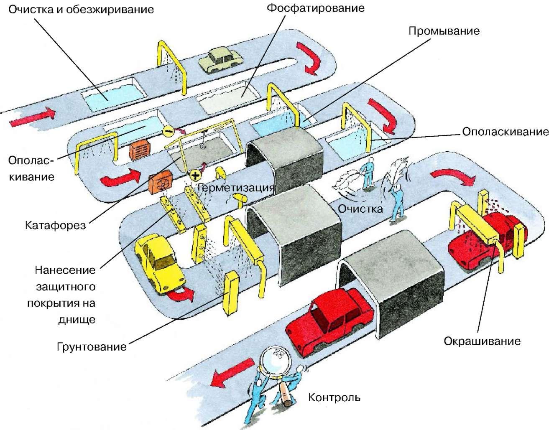 Process_potochnogo_okrashivanija_kuzovov